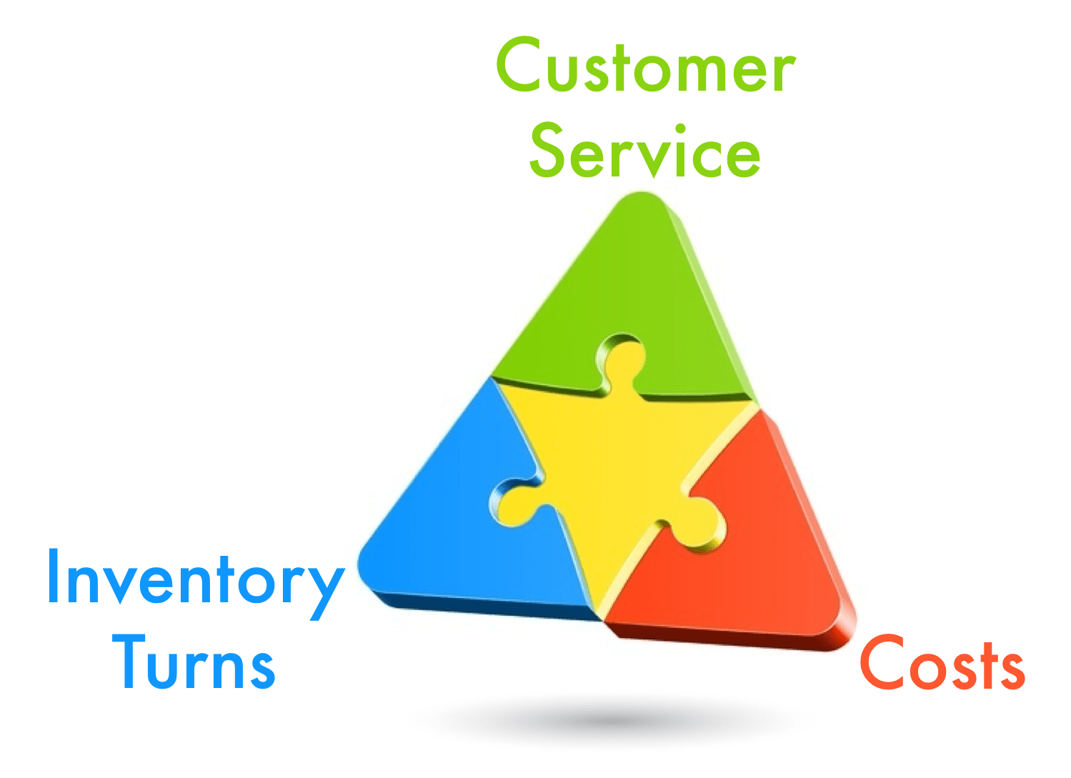 Costs Inv Customer Service V2