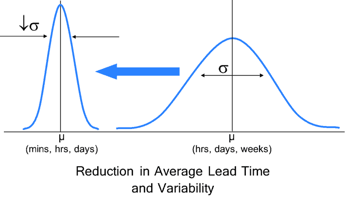 DDFT Lead Time Reduction