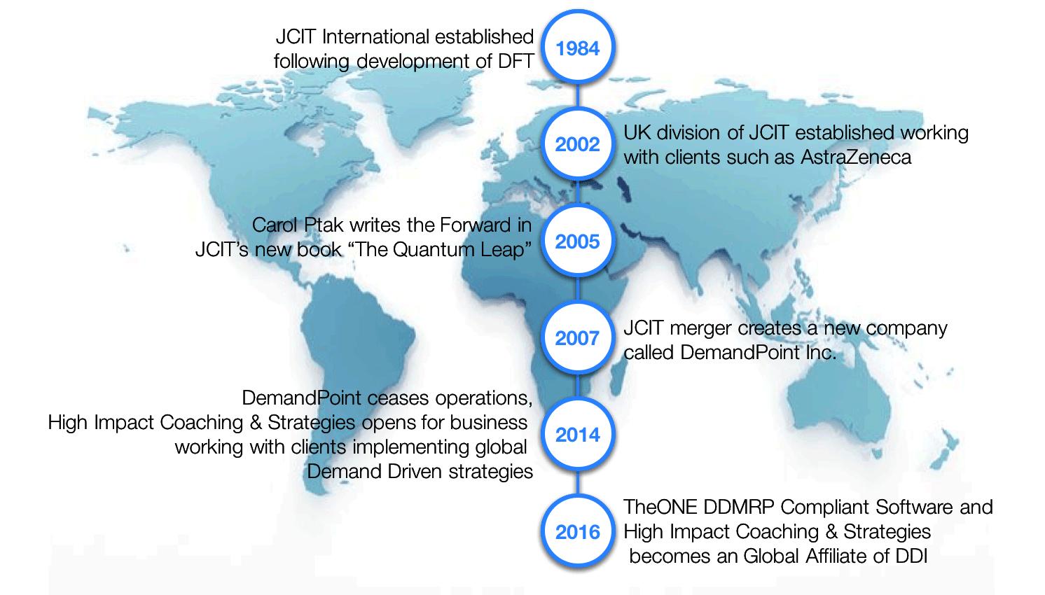 HICS History