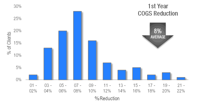 Cost of Goods Sold Reduction