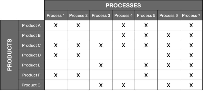 Mixed Model DDFT Process Matrix