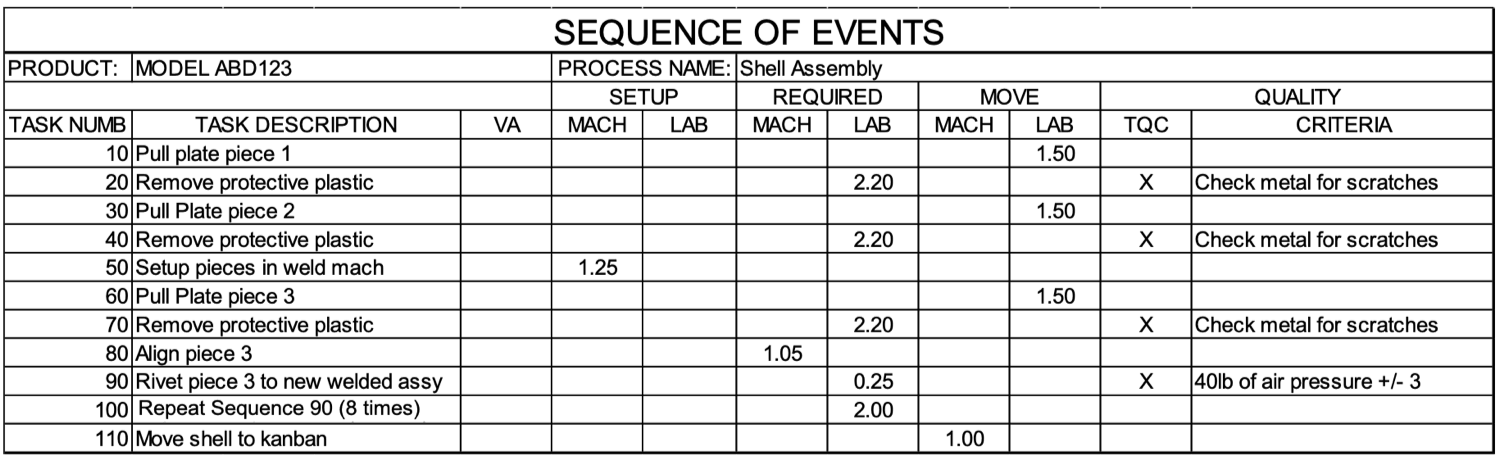 Sequence of Events - SOE