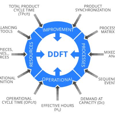 Demand Driven Flow Technology Training