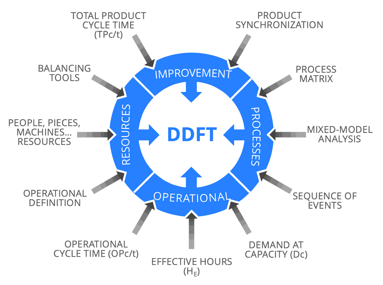 mixed model demand driven flow technology