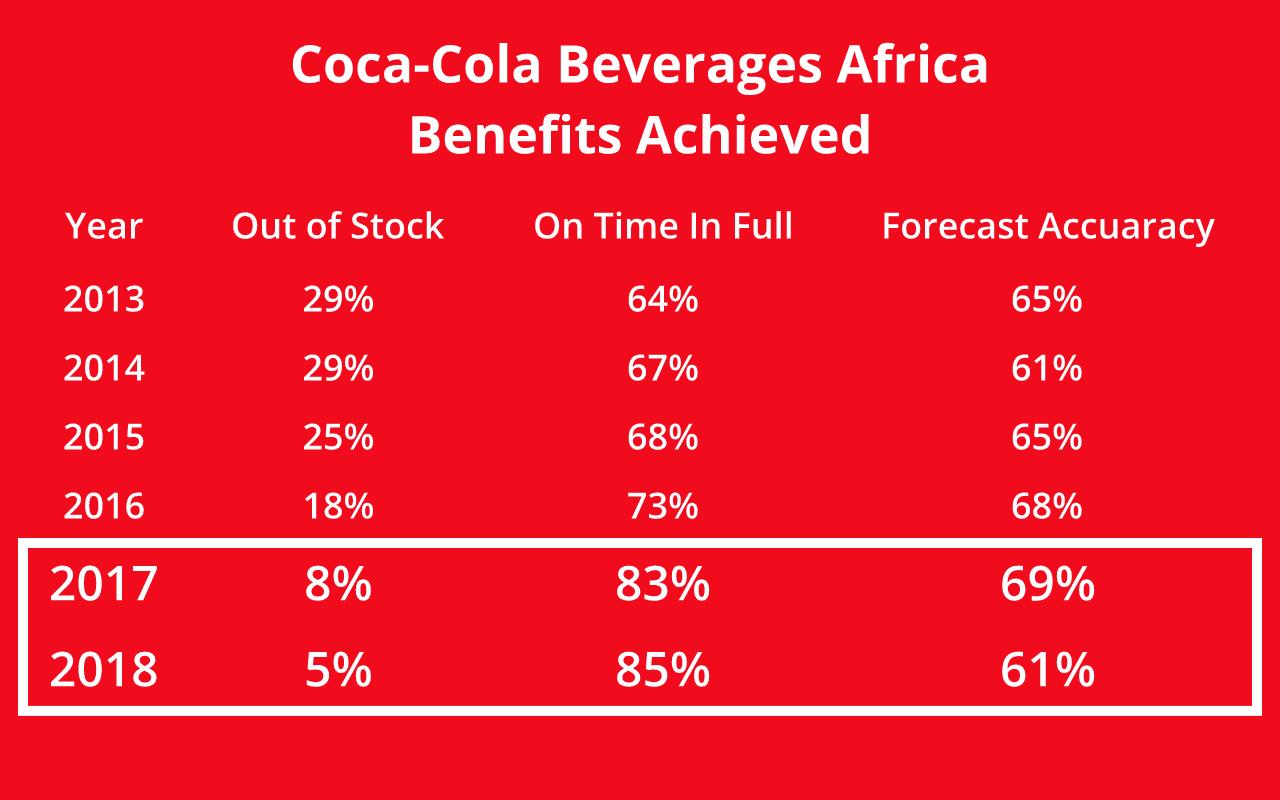 Coca-Cola Africa DDMRP Benefits