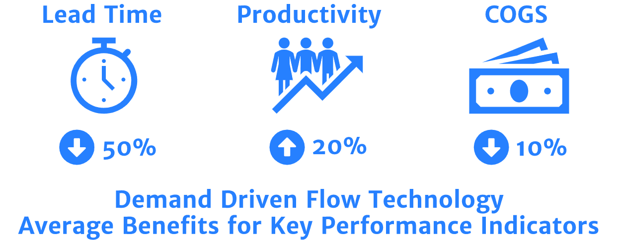 Demand Driven Flow Technology Average Benefits