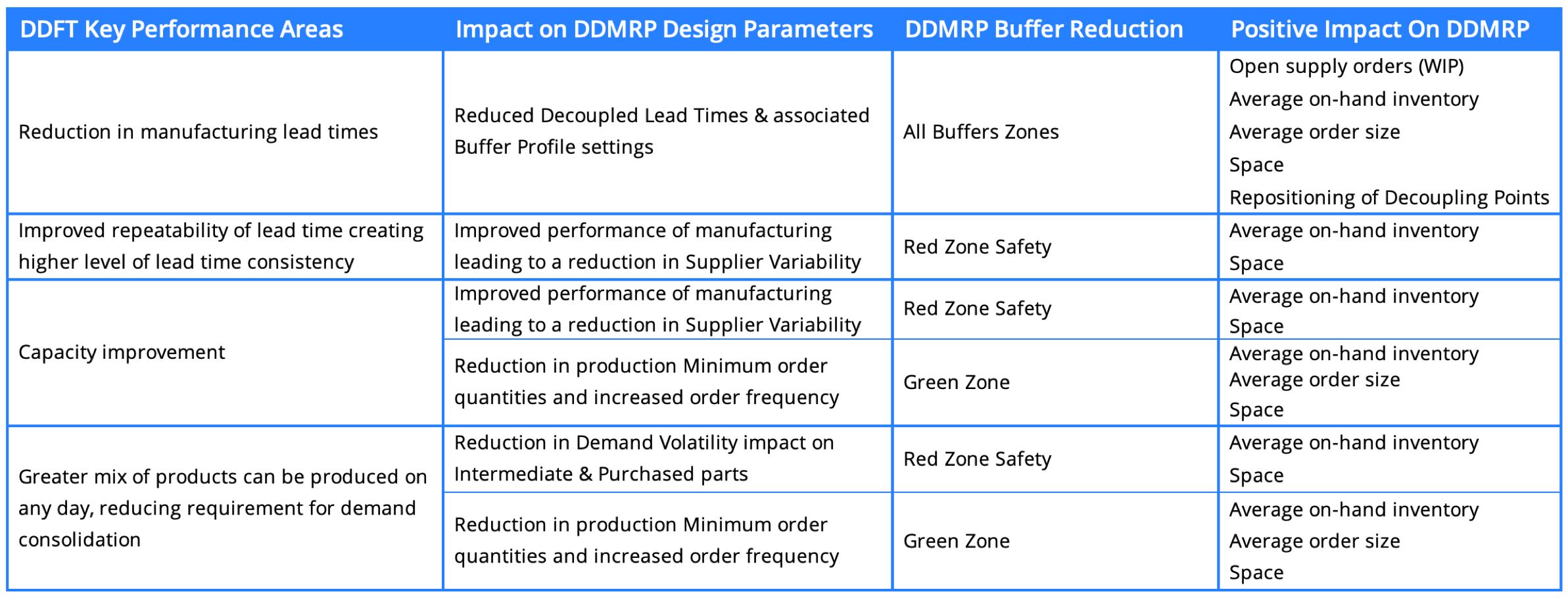 DDFT to DDMRP Benefits