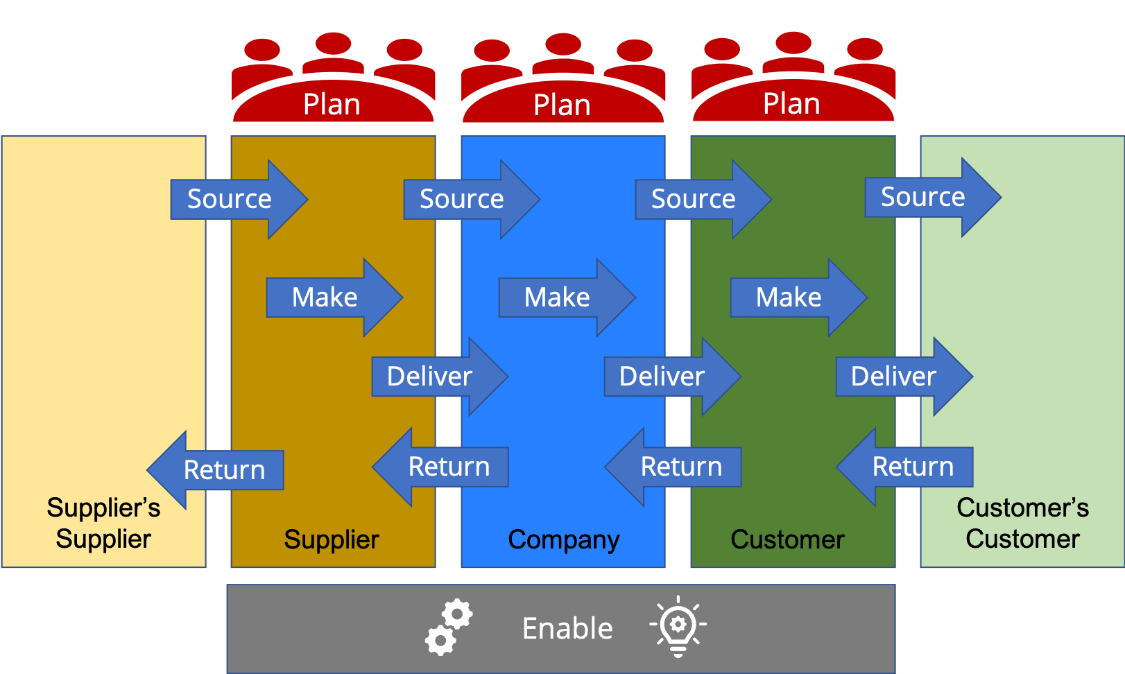 Supply Chain Operations Reference SCOR model